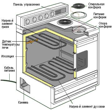 духовой шкаф схема электрическая