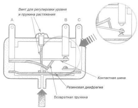 Регулировка датчика давления в посудомоечной машине indesit