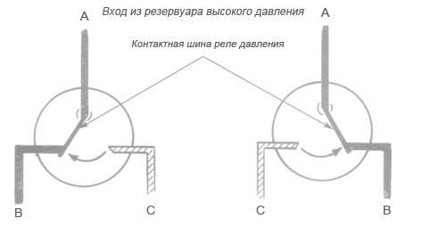Работа одноуровневого реле давления, схема 2